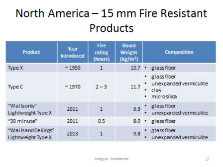 North American Fire Resistant Gypsum Board Products